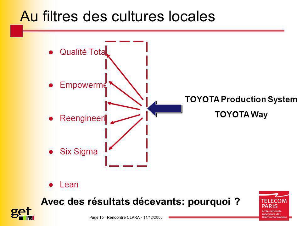 Page 15 - Rencontre CLARA - 11/12/2006 Au filtres des cultures locales Qualité Totale Empowerment Reengineering Six Sigma Lean TOYOTA Production Syste