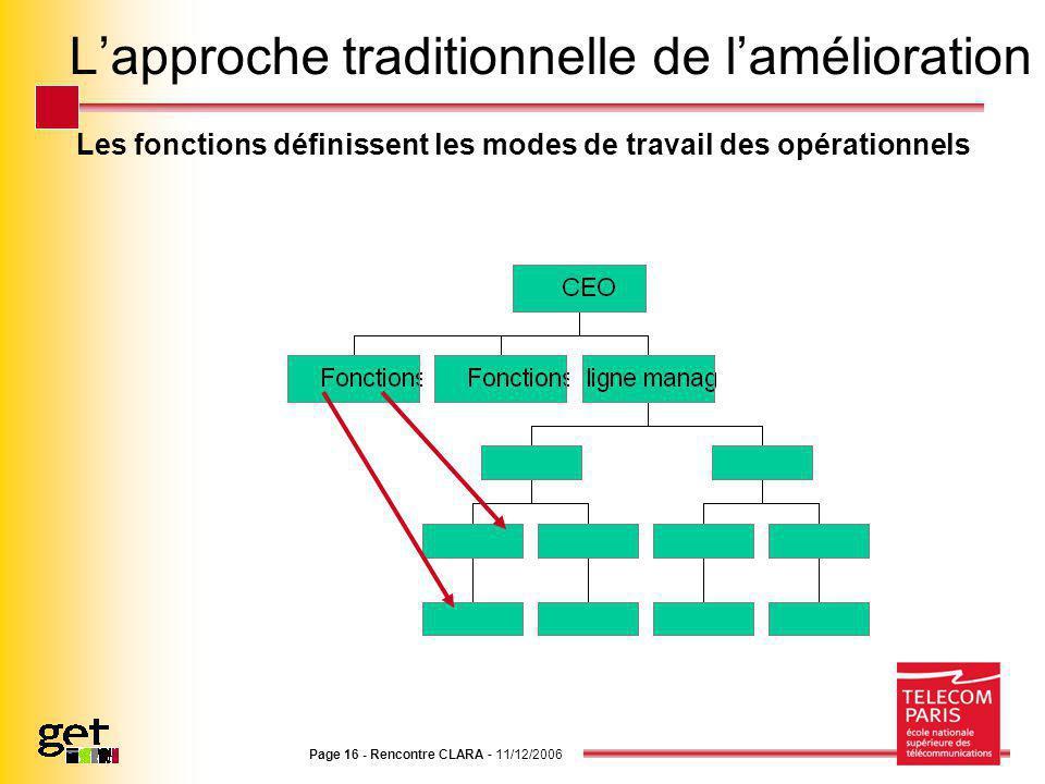 Page 16 - Rencontre CLARA - 11/12/2006 Lapproche traditionnelle de lamélioration Les fonctions définissent les modes de travail des opérationnels