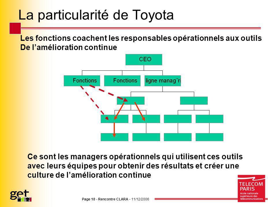 Page 18 - Rencontre CLARA - 11/12/2006 La particularité de Toyota Les fonctions coachent les responsables opérationnels aux outils De lamélioration co