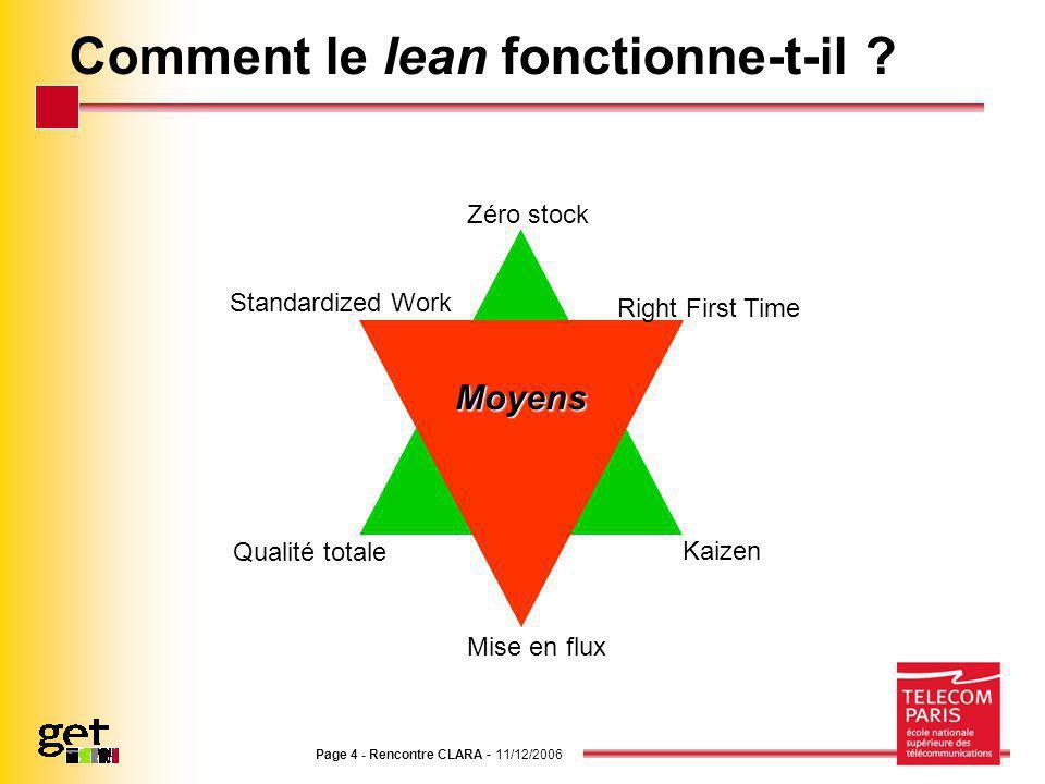 Page 4 - Rencontre CLARA - 11/12/2006 Comment le lean fonctionne-t-il ?Résultats Kaizen Zéro stock Qualité totale Moyens Mise en flux Right First Time