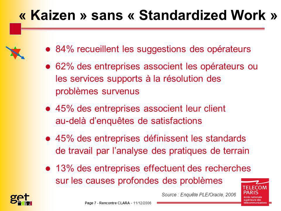 Page 7 - Rencontre CLARA - 11/12/2006 « Kaizen » sans « Standardized Work » 84% recueillent les suggestions des opérateurs 62% des entreprises associe