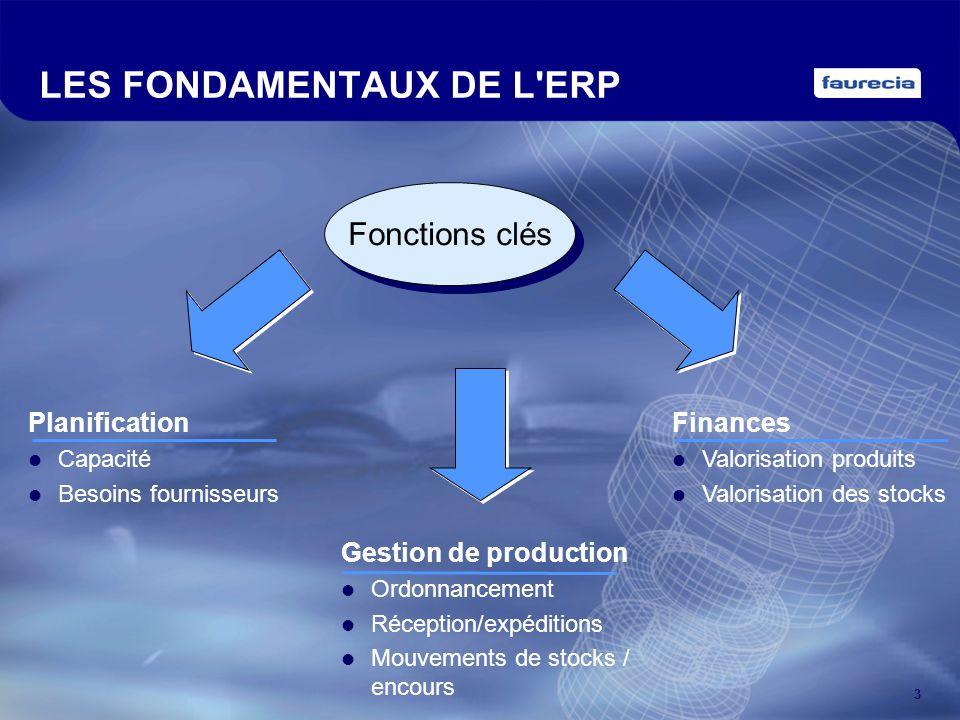 3 LES FONDAMENTAUX DE L'ERP Fonctions clés Gestion de production Ordonnancement Réception/expéditions Mouvements de stocks / encours Planification Cap