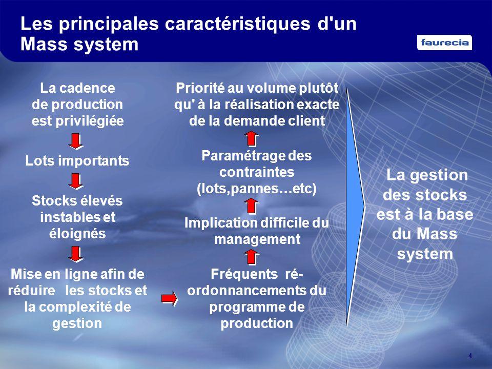 4 Les principales caractéristiques d'un Mass system La cadence de production est privilégiée Lots importantsStocks élevés instables et éloignés Mise e