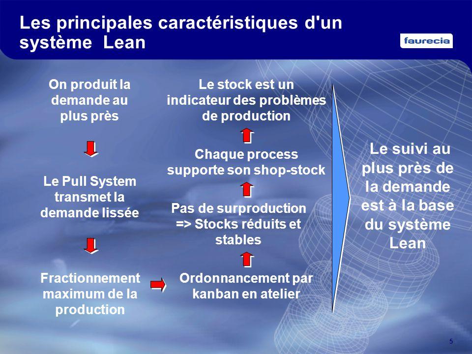 5 Les principales caractéristiques d'un système Lean On produit la demande au plus près Fractionnement maximum de la production Le Pull System transme