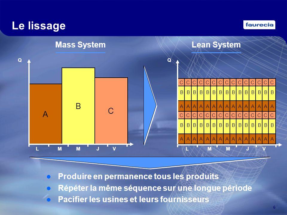 6 Le lissage A B C Mass System LMMJV Q Produire en permanence tous les produits Répéter la même séquence sur une longue période Pacifier les usines et