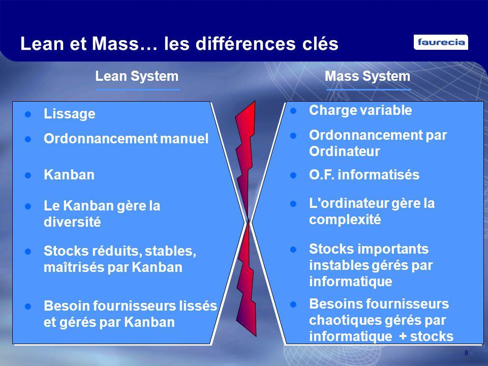 8 Mass SystemLean System Lean et Mass… les différences clés Charge variable Lissage Ordonnancement par Ordinateur Ordonnancement manuel O.F. informati