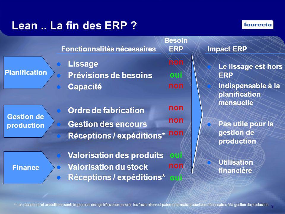 9 Lean.. La fin des ERP ? Planification Gestion de production Finance Lissage Prévisions de besoins Capacité Ordre de fabrication Gestion des encours
