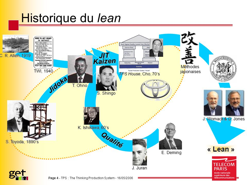 Page 4 - TPS : The Thinking Production System - 16/05/2006 Historique du lean C. R. Allen, 1919 T. Ohno TWI, 1940 S. Shingo Méthodesjaponaises TPS Hou