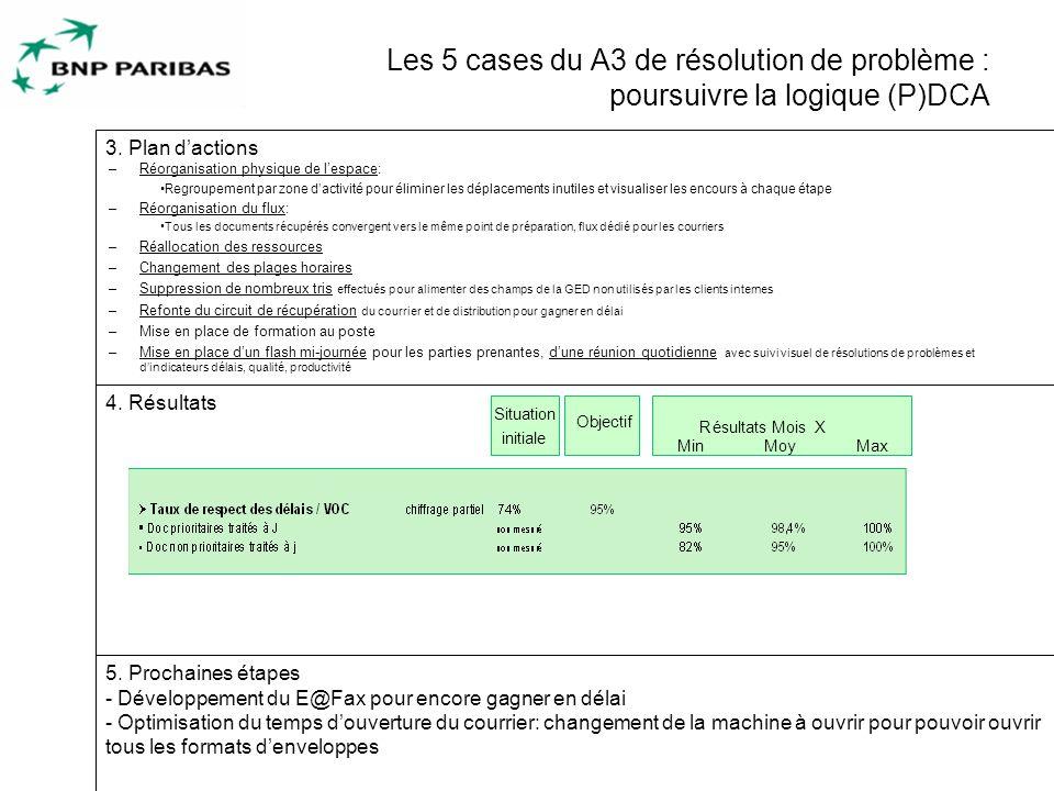 10 Les 5 cases du A3 de résolution de problème : poursuivre la logique (P)DCA 5.