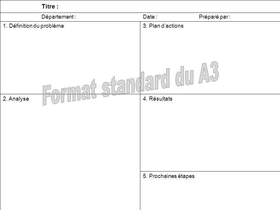 5 3. Plan dactions Département : Date :Préparé par : 1.