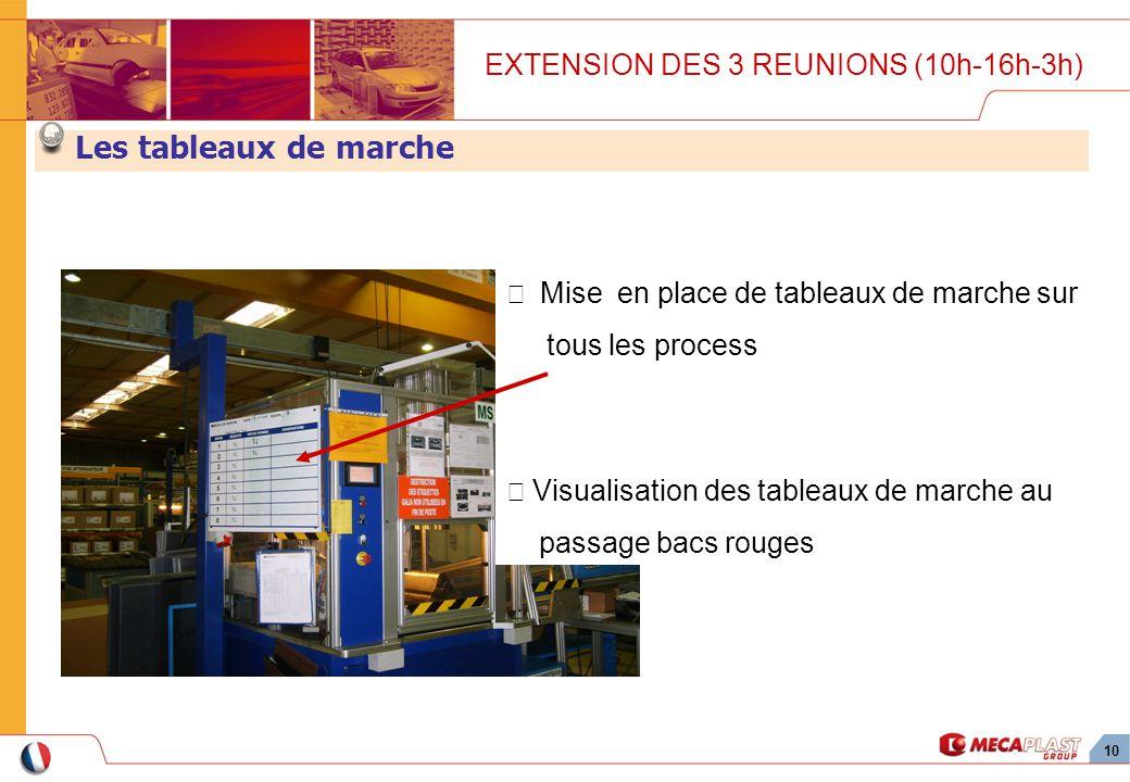 10 Mise en place de tableaux de marche sur tous les process Visualisation des tableaux de marche au passage bacs rouges EXTENSION DES 3 REUNIONS (10h-