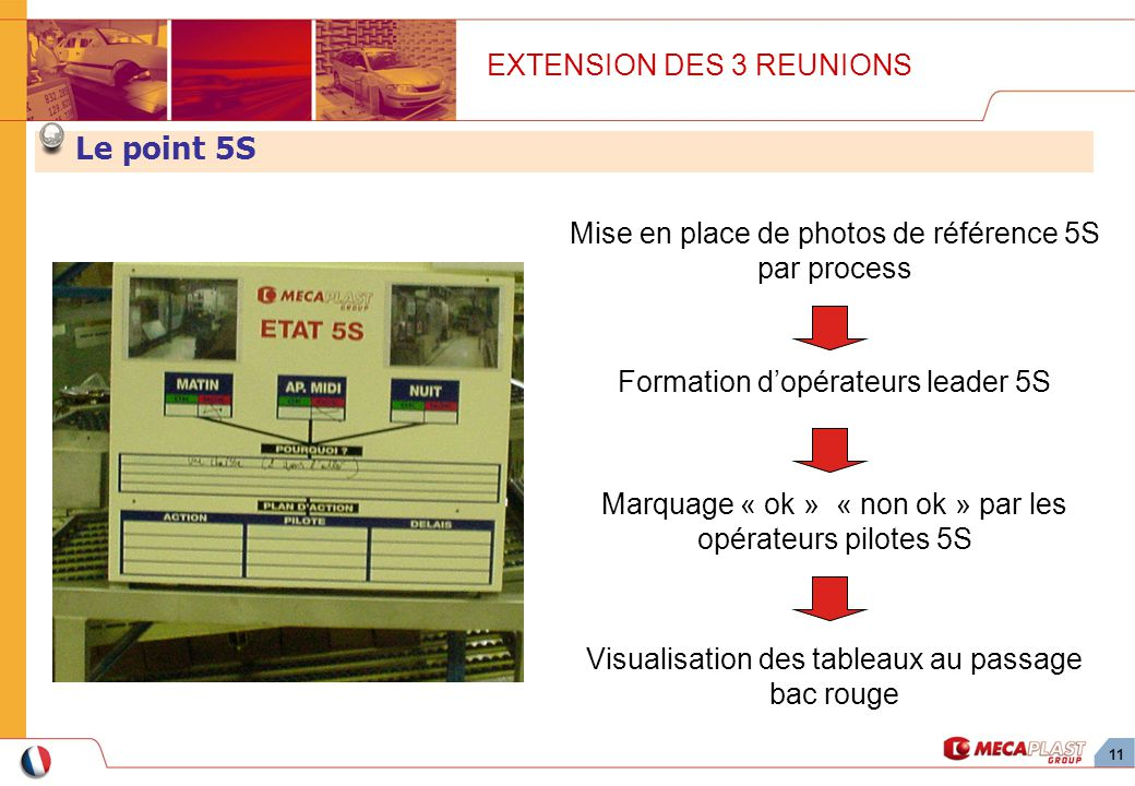 11 Mise en place de photos de référence 5S par process EXTENSION DES 3 REUNIONS Le point 5S Marquage « ok » « non ok » par les opérateurs pilotes 5S Visualisation des tableaux au passage bac rouge Formation dopérateurs leader 5S