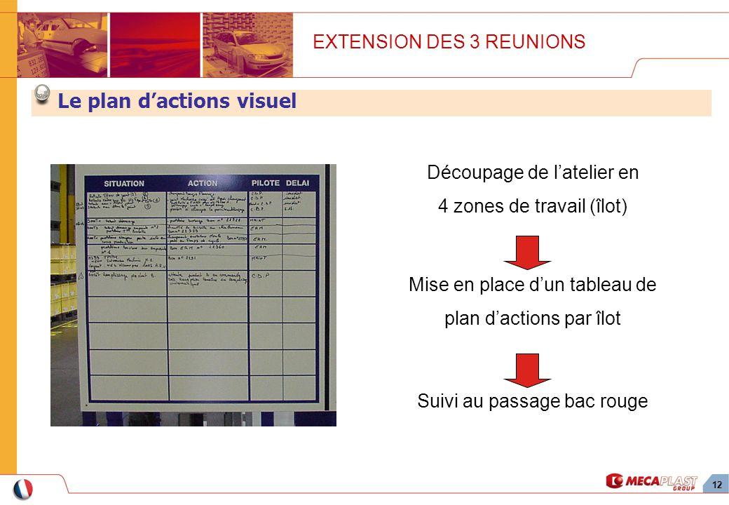 12 Découpage de latelier en 4 zones de travail (îlot) EXTENSION DES 3 REUNIONS Le plan dactions visuel Mise en place dun tableau de plan dactions par