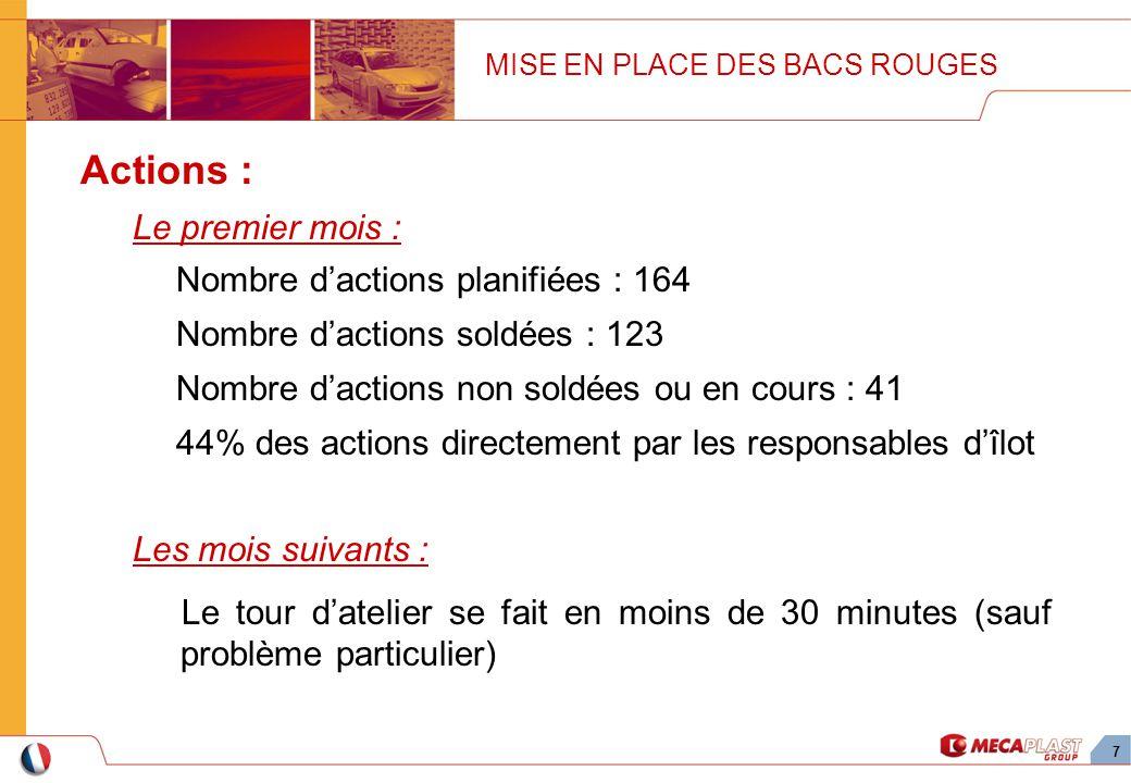 7 Actions : Le premier mois : Nombre dactions planifiées : 164 Nombre dactions soldées : 123 Nombre dactions non soldées ou en cours : 41 44% des acti