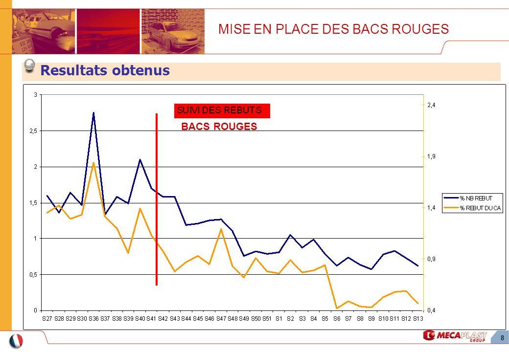8 BACS ROUGES MISE EN PLACE DES BACS ROUGES Resultats obtenus