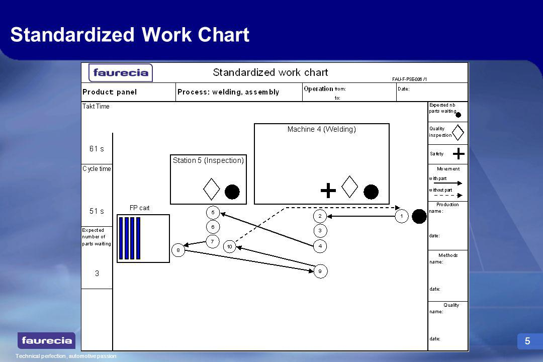 Technical perfection, automotive passion 5 Standardized Work Chart