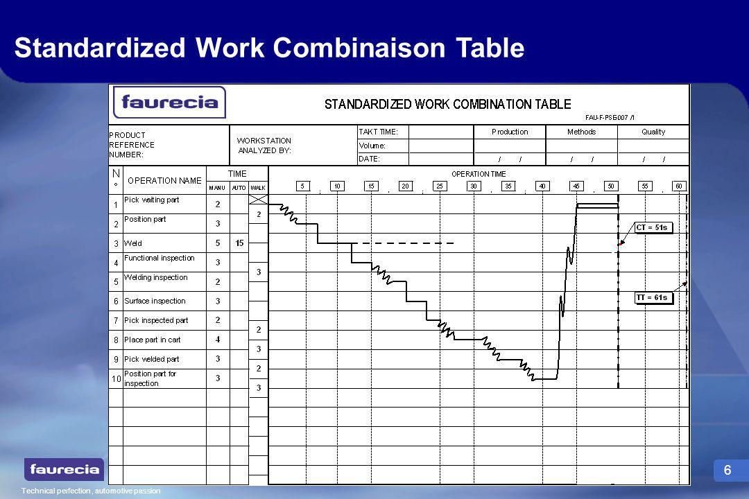 Technical perfection, automotive passion 7 Quel est lintérêt du Standardized Work .