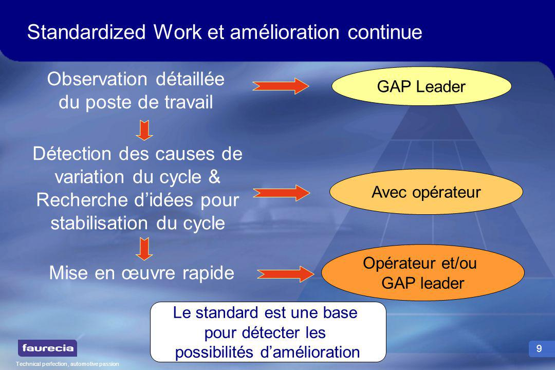 Technical perfection, automotive passion 9 Standardized Work et amélioration continue Observation détaillée du poste de travail GAP Leader Détection d