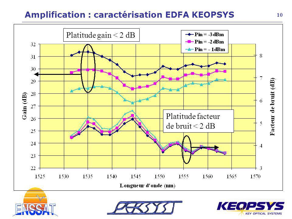Platitude gain < 2 dB Platitude facteur de bruit < 2 dB 10 Amplification : caractérisation EDFA KEOPSYS