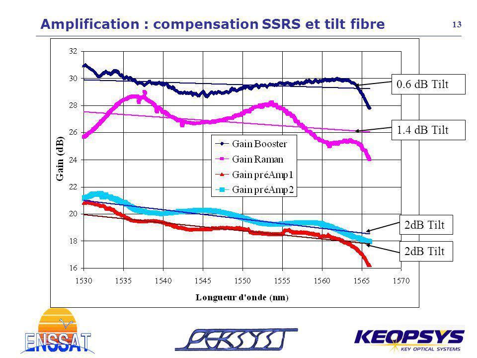 2dB Tilt 1.4 dB Tilt 0.6 dB Tilt 13 Amplification : compensation SSRS et tilt fibre