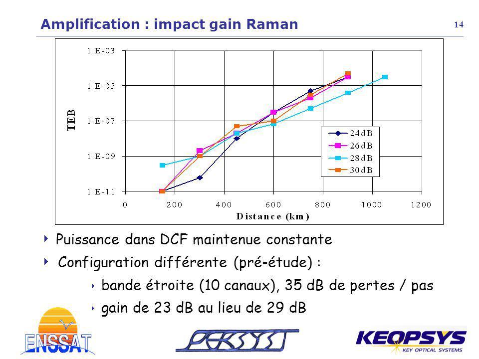 14 Amplification : impact gain Raman Puissance dans DCF maintenue constante Configuration différente (pré-étude) : bande étroite (10 canaux), 35 dB de