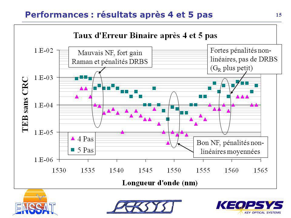 15 Performances : résultats après 4 et 5 pas Mauvais NF, fort gain Raman et pénalités DRBS Fortes pénalités non- linéaires, pas de DRBS (G R plus peti