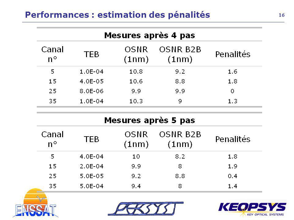 16 Performances : estimation des pénalités