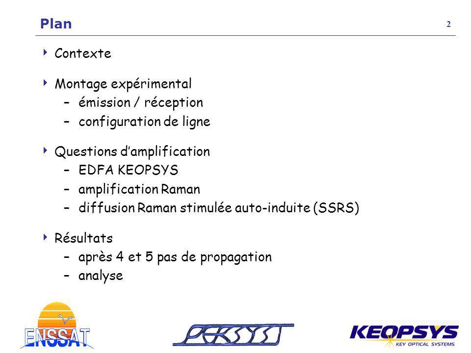 Contexte Montage expérimental –émission / réception –configuration de ligne Questions damplification –EDFA KEOPSYS –amplification Raman –diffusion Ram