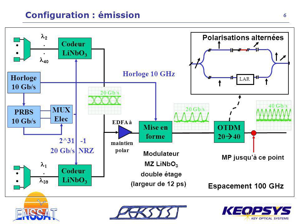 20 Gb/s NRZ Polarisations alternées Espacement 100 GHz LAR Codeur LiNbO 3 PRBS 10 Gb/s MUX Elec Horloge 10 Gb/s Horloge 10 GHz Mise en forme OTDM 20 4