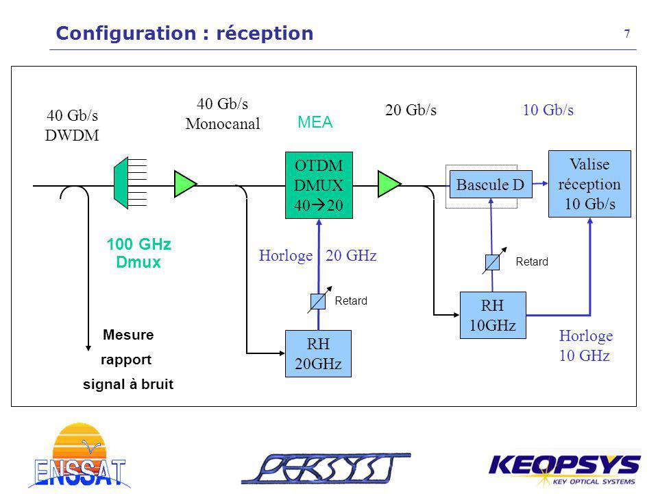 RH 20GHz Bascule D Valise réception 10 Gb/s Mesure rapport signal à bruit 100 GHz Dmux Retard RH 10GHz Retard MEA Horloge 10 GHz 20 Gb/s10 Gb/s OTDM D