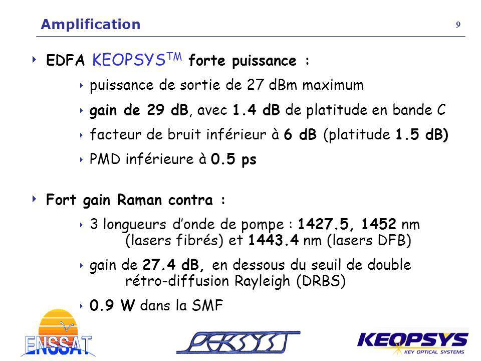 EDFA KEOPSYS TM forte puissance : puissance de sortie de 27 dBm maximum gain de 29 dB, avec 1.4 dB de platitude en bande C facteur de bruit inférieur
