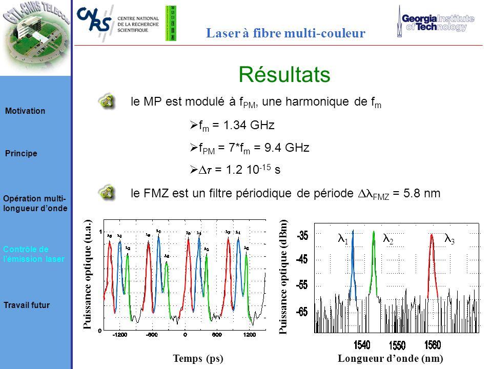 Résultats Puissance optique (u.a.) Temps (ps)Longueur donde (nm) 1 2 3 Puissance optique (dBm) le MP est modulé à f PM, une harmonique de f m f m = 1.34 GHz f PM = 7*f m = 9.4 GHz = 1.2 10 -15 s le FMZ est un filtre périodique de période FMZ = 5.8 nm Motivation Principe Opération multi- longueur donde Contrôle de lémission laser Travail futur Laser à fibre multi-couleur