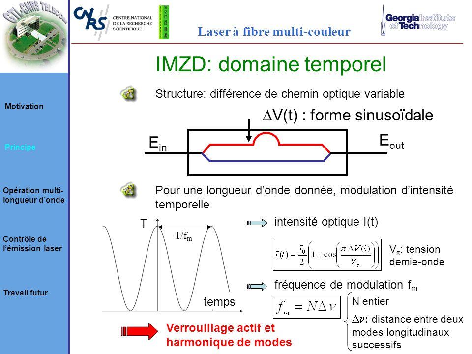 IMZD: domaine temporel E out E in V(t) : forme sinusoïdale Structure: différence de chemin optique variable Pour une longueur donde donnée, modulation dintensité temporelle intensité optique I(t) 1/f m temps T fréquence de modulation f m Verrouillage actif et harmonique de modes N entier distance entre deux modes longitudinaux successifs V : tension demie-onde Motivation Principe Opération multi- longueur donde Contrôle de lémission laser Travail futur Laser à fibre multi-couleur