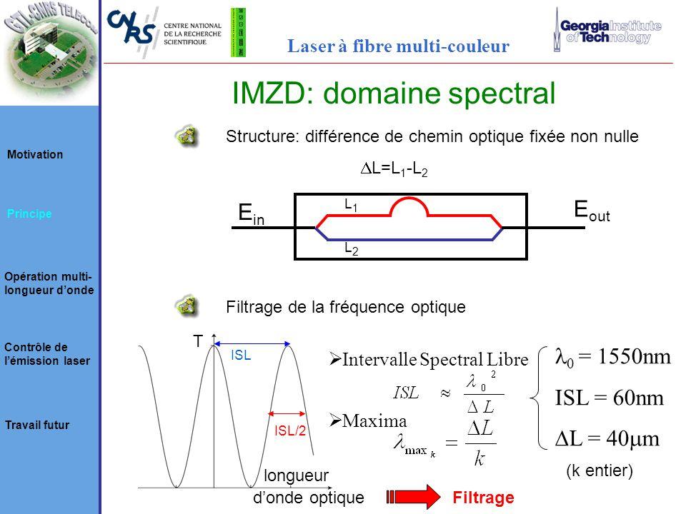 E out E in Structure: différence de chemin optique fixée non nulle L1L1 L2L2 L=L 1 -L 2 Filtrage de la fréquence optique T longueur donde optique ISL Intervalle Spectral Libre Maxima = 1550nm ISL = 60nm L = 40 m ISL/2 (k entier) Filtrage Motivation Principe Opération multi- longueur donde Contrôle de lémission laser Travail futur Laser à fibre multi-couleur IMZD: domaine spectral