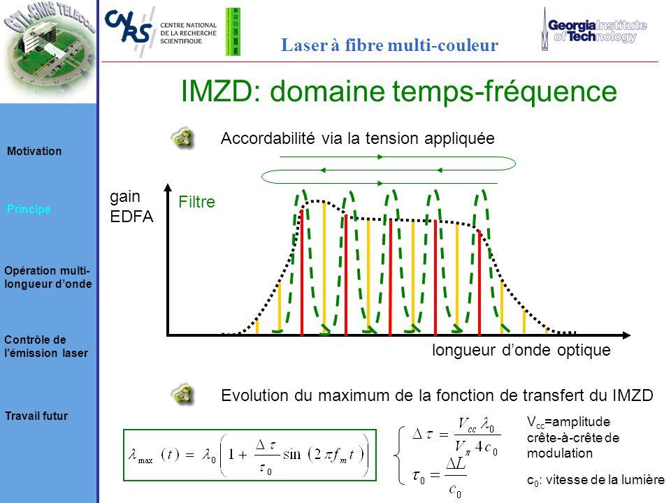 Accordabilité via la tension appliquée gain EDFA Filtre longueur donde optique Evolution du maximum de la fonction de transfert du IMZD V cc =amplitude crête-à-crête de modulation c 0 : vitesse de la lumière Motivation Principe Opération multi- longueur donde Contrôle de lémission laser Travail futur Laser à fibre multi-couleur IMZD: domaine temps-fréquence