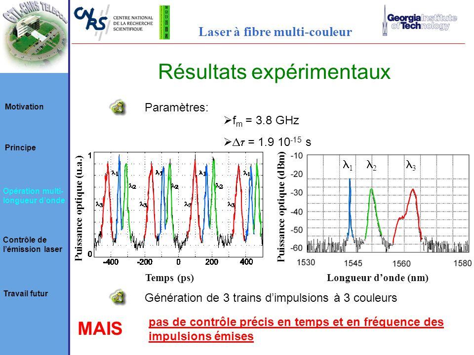 Résultats expérimentaux Puissance optique (u.a.) Temps (ps)Longueur donde (nm) 1 2 3 Puissance optique (dBm) Paramètres: f m = 3.8 GHz = 1.9 10 -15 s Génération de 3 trains dimpulsions à 3 couleurs MAIS pas de contrôle précis en temps et en fréquence des impulsions émises Motivation Principe Opération multi- longueur donde Contrôle de lémission laser Travail futur Laser à fibre multi-couleur
