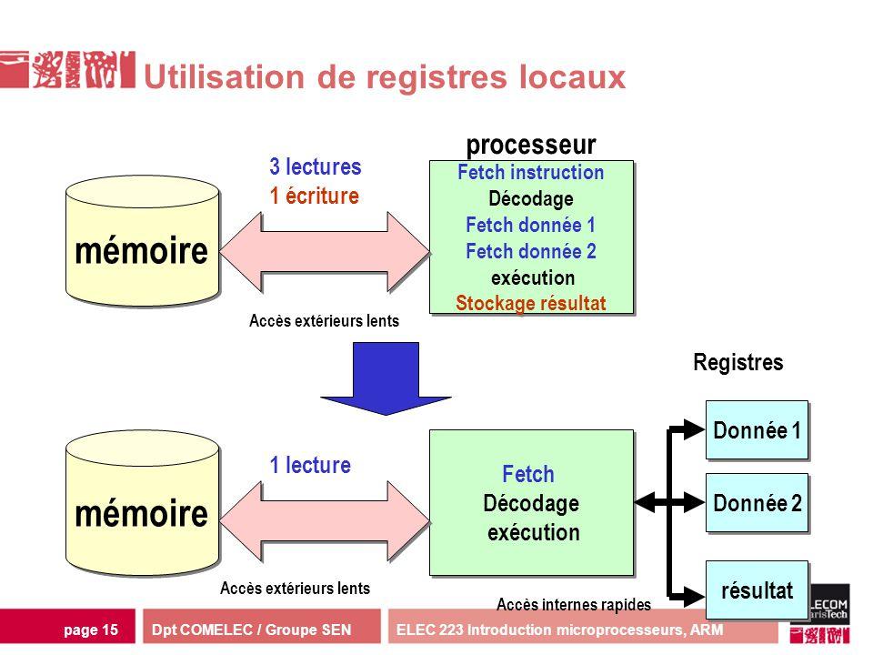 Dpt COMELEC / Groupe SENELEC 223 Introduction microprocesseurs, ARMpage 15 Utilisation de registres locaux Fetch instruction Décodage Fetch donnée 1 F