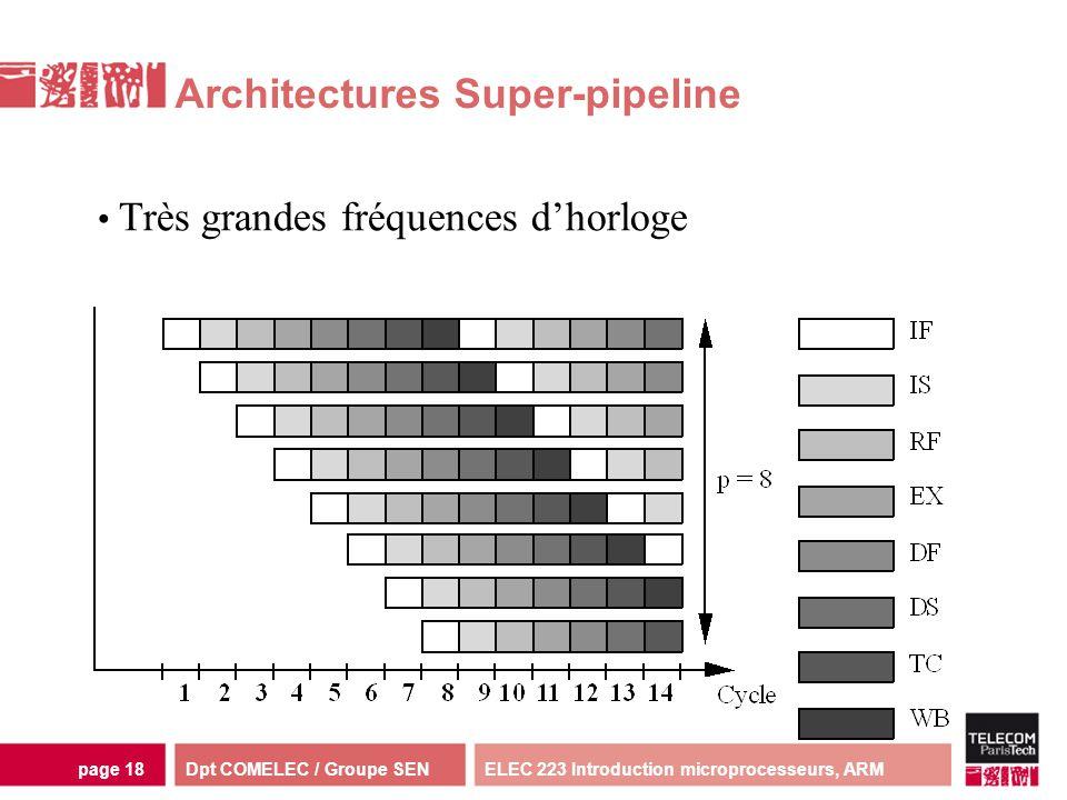 Dpt COMELEC / Groupe SENELEC 223 Introduction microprocesseurs, ARMpage 18 Architectures Super-pipeline Très grandes fréquences dhorloge