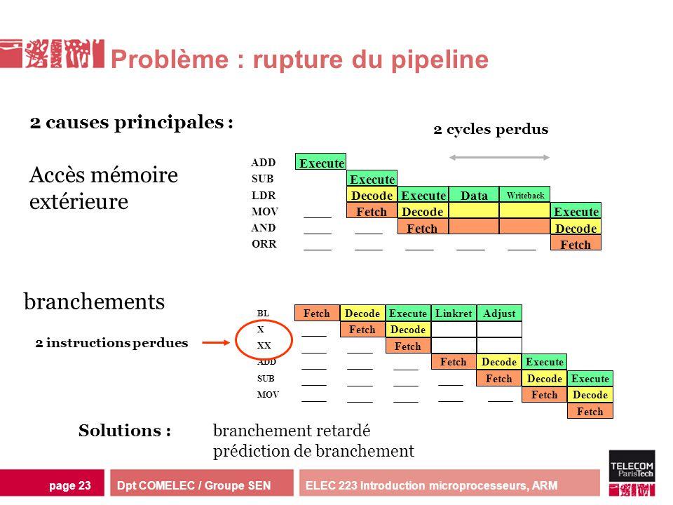 Dpt COMELEC / Groupe SENELEC 223 Introduction microprocesseurs, ARMpage 23 Problème : rupture du pipeline 2 causes principales : Execute DecodeExecute