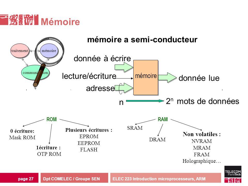 Dpt COMELEC / Groupe SENELEC 223 Introduction microprocesseurs, ARMpage 27 adresse donnée lue mémoire a semi-conducteur mémoire donnée à écrire lectur