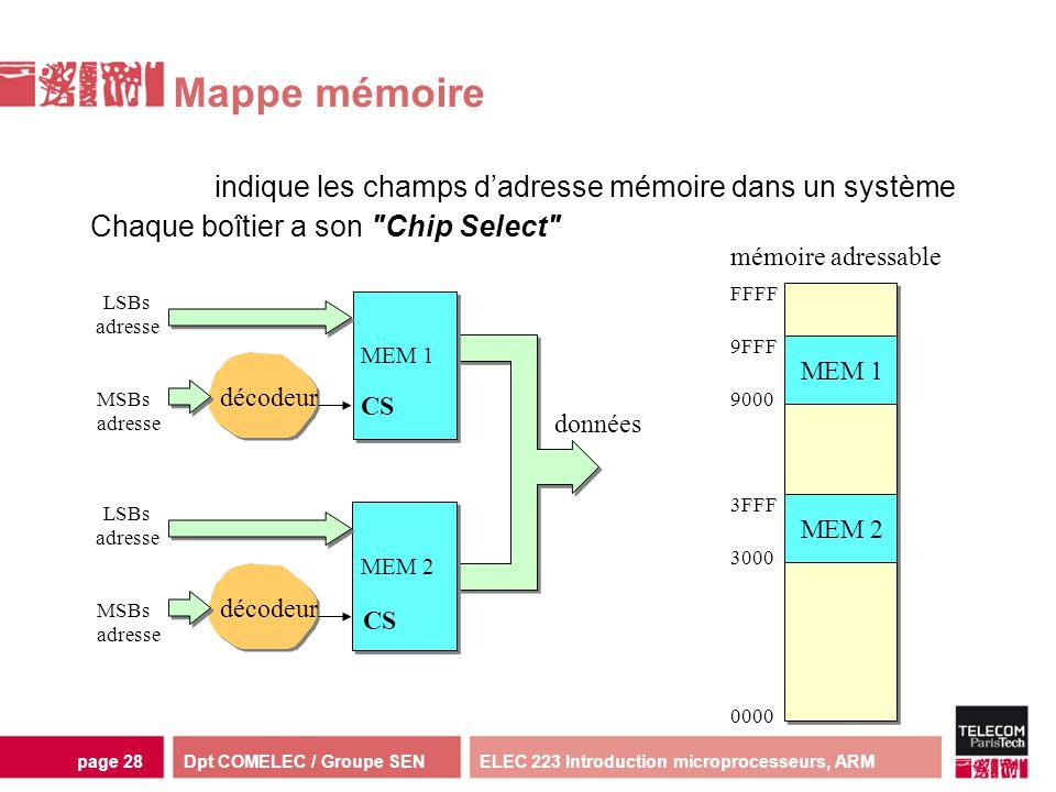 Dpt COMELEC / Groupe SENELEC 223 Introduction microprocesseurs, ARMpage 28 indique les champs dadresse mémoire dans un système décodeur mémoire MEM 1
