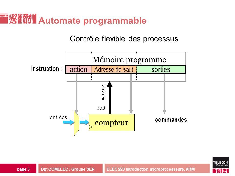 Dpt COMELEC / Groupe SENELEC 223 Introduction microprocesseurs, ARMpage 54 Jeu dInstructions ARM(2) Instructions spécifiques daccès à la mémoire - LDR r0,[r1],#4 ; r0=mem(r1), r1= r1+4 - STRNEB r2,[r3,r4] ; mem(r3+r4)=r2 - LDRSH r5,[r6,#8].