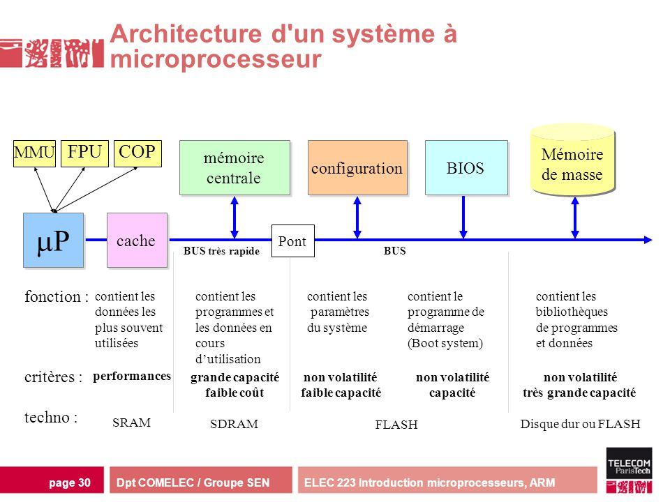 Dpt COMELEC / Groupe SENELEC 223 Introduction microprocesseurs, ARMpage 30 P P mémoire centrale mémoire centrale configuration BIOS grande capacité fa