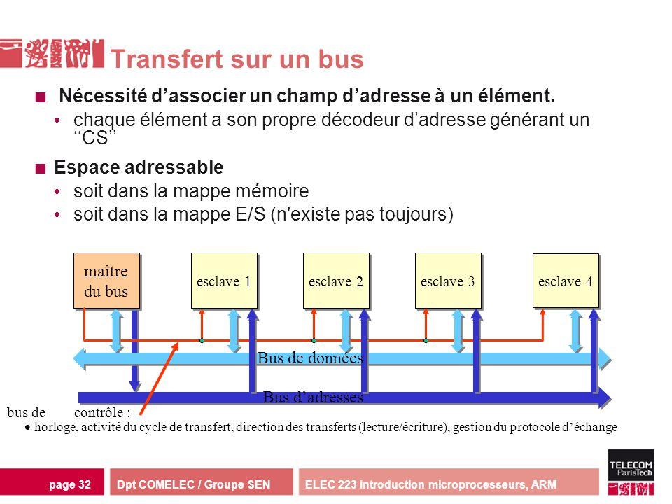 Dpt COMELEC / Groupe SENELEC 223 Introduction microprocesseurs, ARMpage 32 maître du bus maître du bus esclave 1 esclave 2 esclave 3 esclave 4 bus de