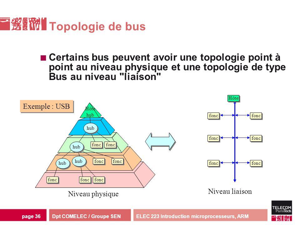 Dpt COMELEC / Groupe SENELEC 223 Introduction microprocesseurs, ARMpage 36 fonc hub fonc Hôte hub Topologie de bus Certains bus peuvent avoir une topo
