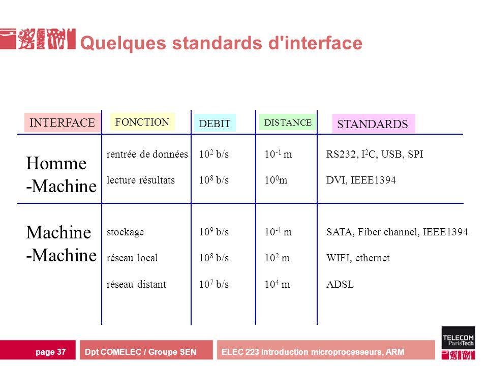 Dpt COMELEC / Groupe SENELEC 223 Introduction microprocesseurs, ARMpage 37 Homme -Machine rentrée de données lecture résultats stockage réseau local r