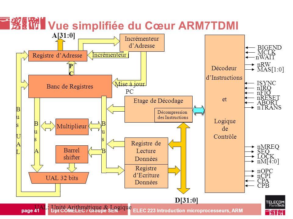 Dpt COMELEC / Groupe SENELEC 223 Introduction microprocesseurs, ARMpage 41 Vue simplifiée du Cœur ARM7TDMI Décodeur dInstructions nRESET nMREQ SEQ ABO