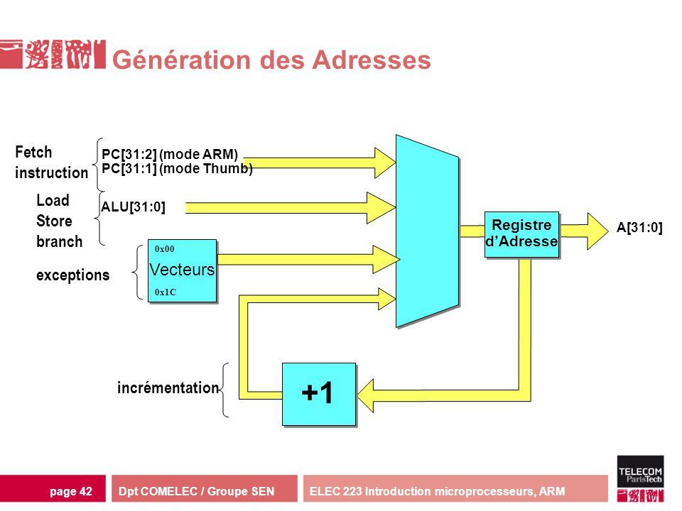 Dpt COMELEC / Groupe SENELEC 223 Introduction microprocesseurs, ARMpage 42 Génération des Adresses PC[31:2] (mode ARM) PC[31:1] (mode Thumb) ALU[31:0]