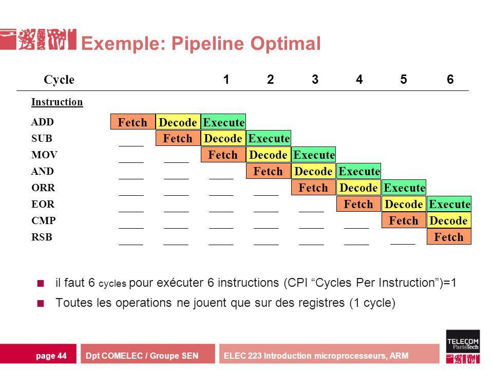 Dpt COMELEC / Groupe SENELEC 223 Introduction microprocesseurs, ARMpage 44 Exemple: Pipeline Optimal il faut 6 cycles pour exécuter 6 instructions (CP