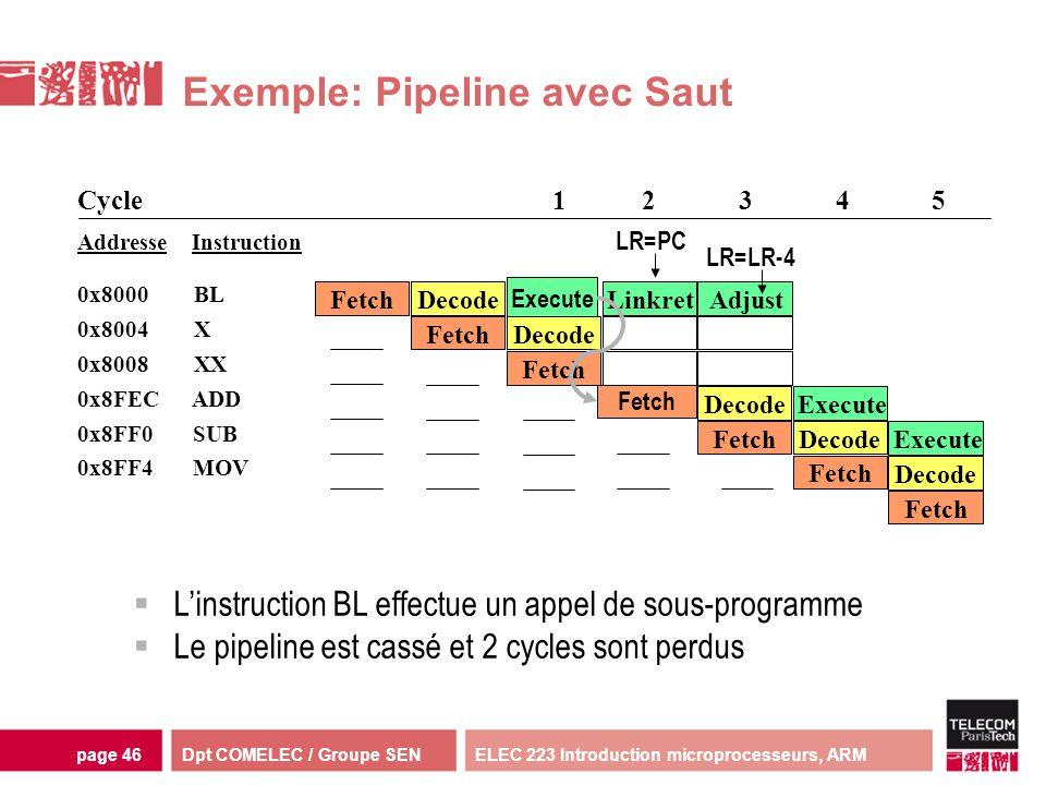 Dpt COMELEC / Groupe SENELEC 223 Introduction microprocesseurs, ARMpage 46 Exemple: Pipeline avec Saut Fetch DecodeExecute FetchDecode Execute Fetch D